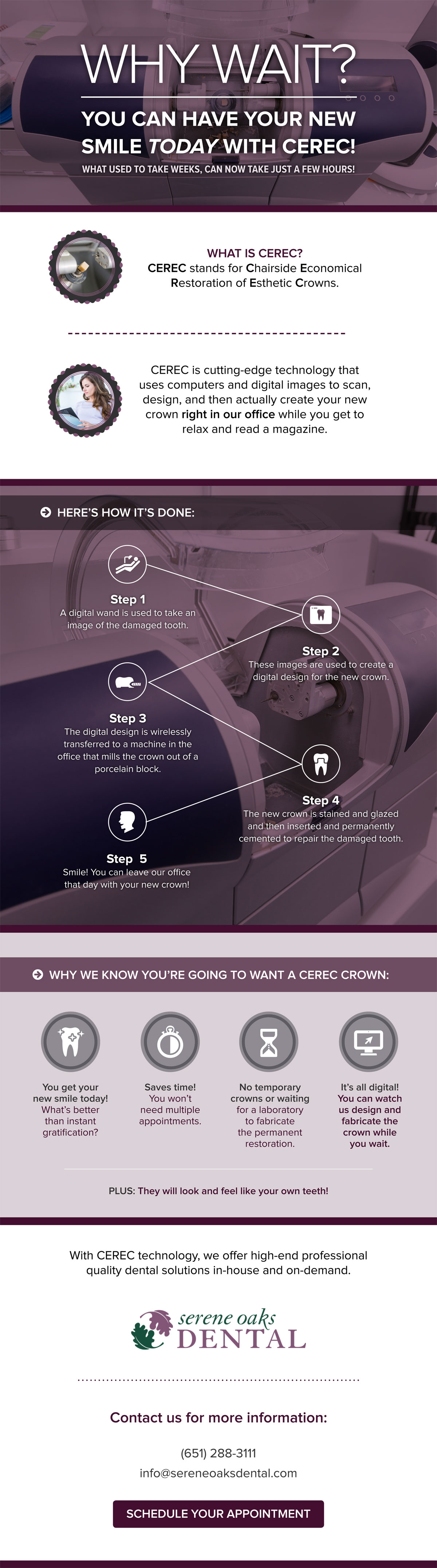 CEREC infographic.
